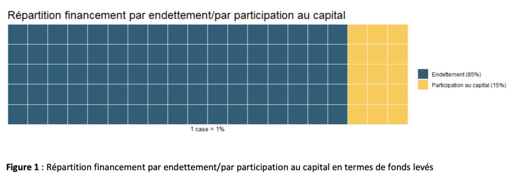Crowdlending Belgique répartition endettement et capital - Extrait Etude FSMA